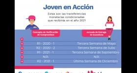 Modificación calendario entrega de incentivos - jóvenes en Acción