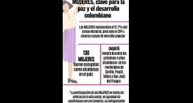 Participación de las mujeres - Elecciones 2019