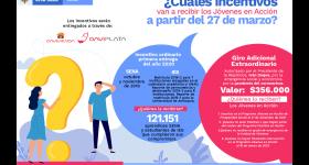 TRANSFERENCIA MONETARIA NO CONDICIONADA, ADICIONAL Y EXTRAORDINARIA - JÓVENES EN ACCIÓN